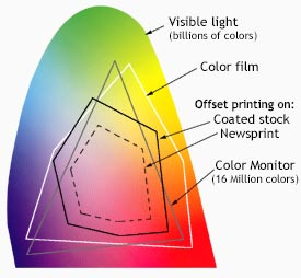 Color Systems Subtractive Additive Color